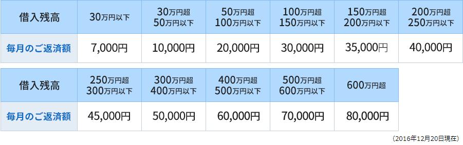 オリックス銀行カードローン返済額の表
