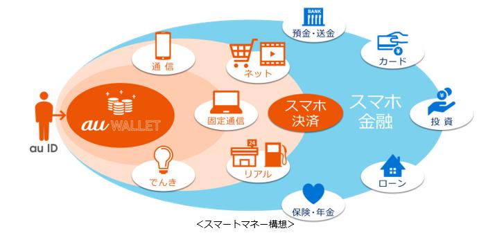 スマートマネー構想の図